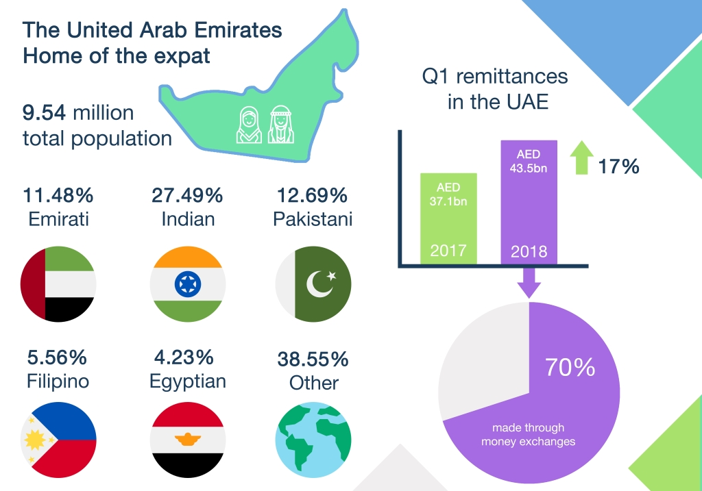 UAE  - Home of the expat
